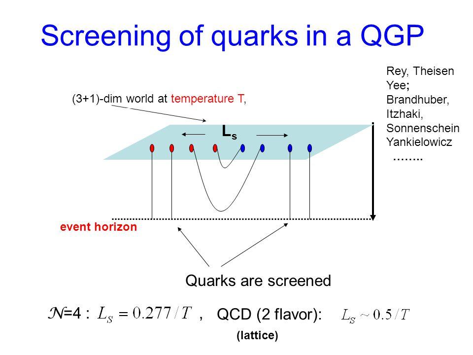 Screening of quarks in a QGP (3+1)-dim world at temperature T, event horizon Quarks are screened LsLs N =4 :, QCD (2 flavor): (lattice) Rey, Theisen Yee; Brandhuber, Itzhaki, Sonnenschein Yankielowicz ……..