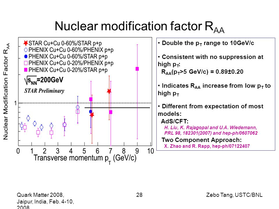 Quark Matter 2008, Jaipur, India, Feb. 4-10, 2008 28Zebo Tang, USTC/BNL Nuclear modification factor R AA Double the p T range to 10GeV/c Consistent wi