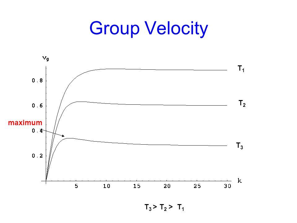 Group Velocity T2T2 T1T1 T3T3 T 3 > T 2 > T 1 maximum