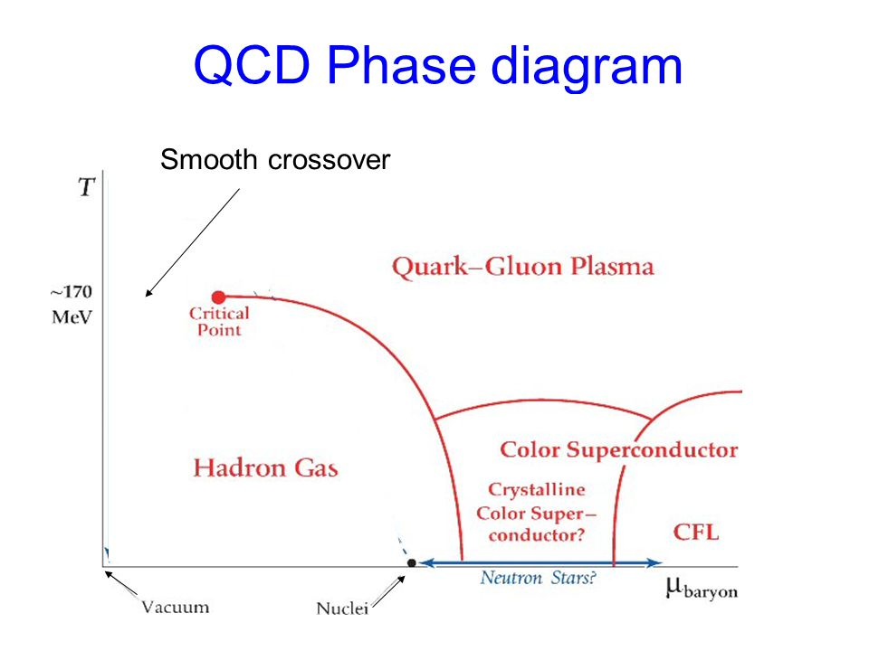 QCD Phase diagram Smooth crossover