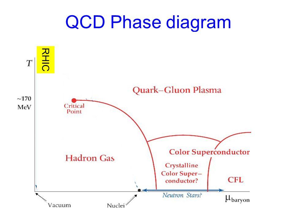 QCD Phase diagram RHIC