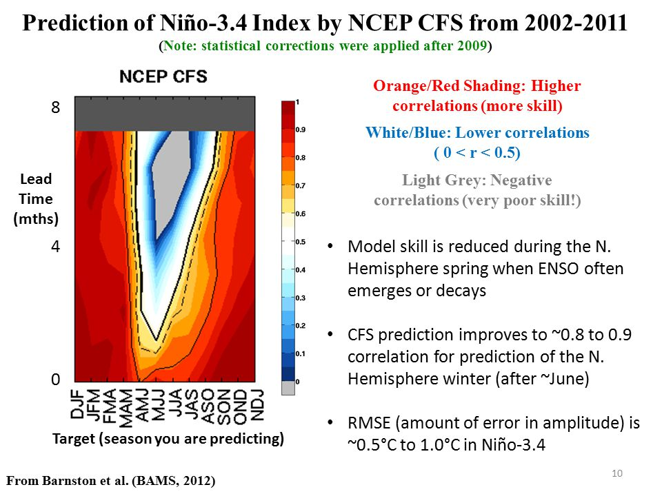 Orange/Red Shading: Higher correlations (more skill) White/Blue: Lower correlations ( 0 < r < 0.5) Light Grey: Negative correlations (very poor skill!