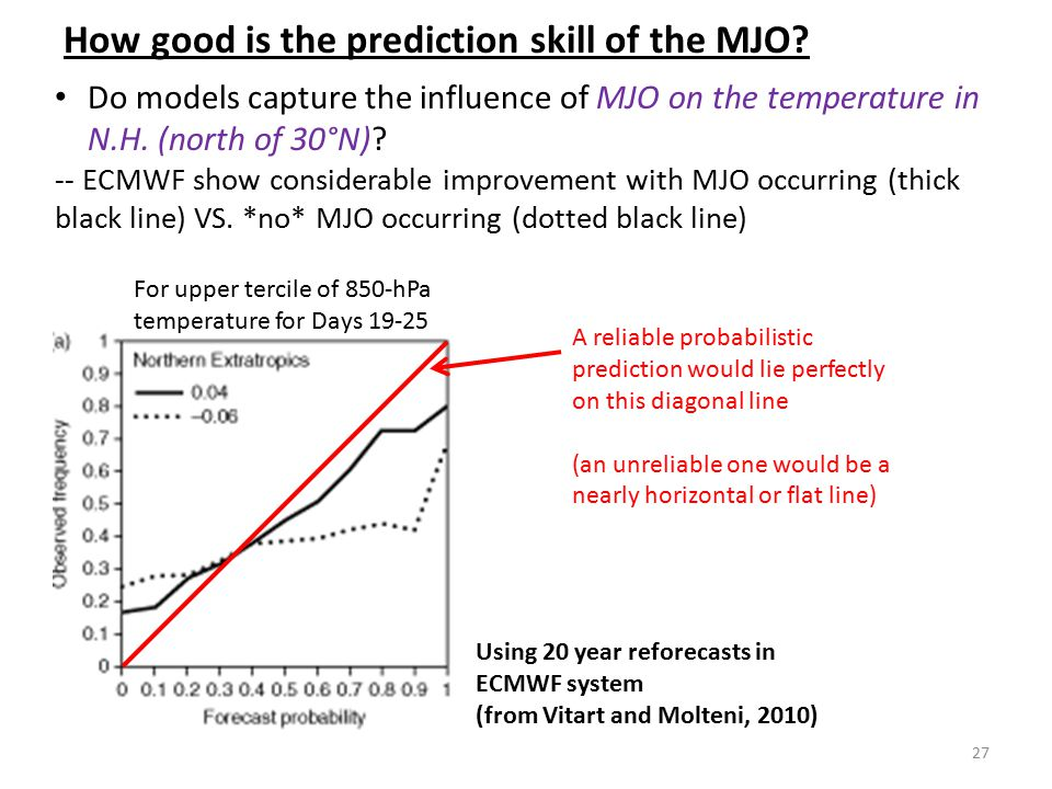 How good is the prediction skill of the MJO? Do models capture the influence of MJO on the temperature in N.H. (north of 30°N)? -- ECMWF show consider