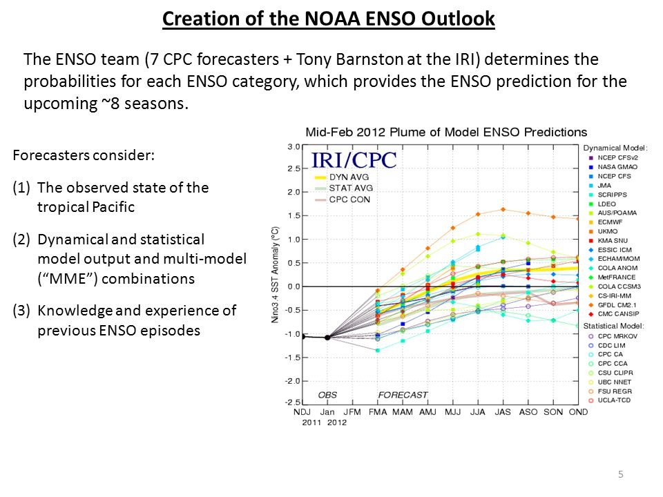 Creation of the NOAA ENSO Outlook The ENSO team (7 CPC forecasters + Tony Barnston at the IRI) determines the probabilities for each ENSO category, wh