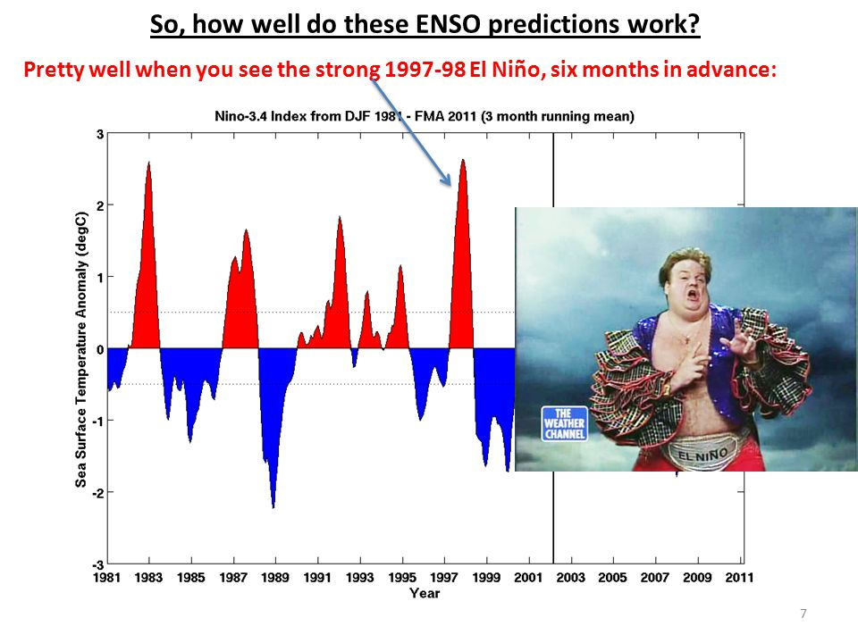 So, how well do these ENSO predictions work? Pretty well when you see the strong 1997-98 El Niño, six months in advance: 7