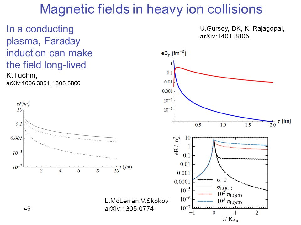 46 Magnetic fields in heavy ion collisions In a conducting plasma, Faraday induction can make the field long-lived K.Tuchin, arXiv:1006.3051, 1305.580