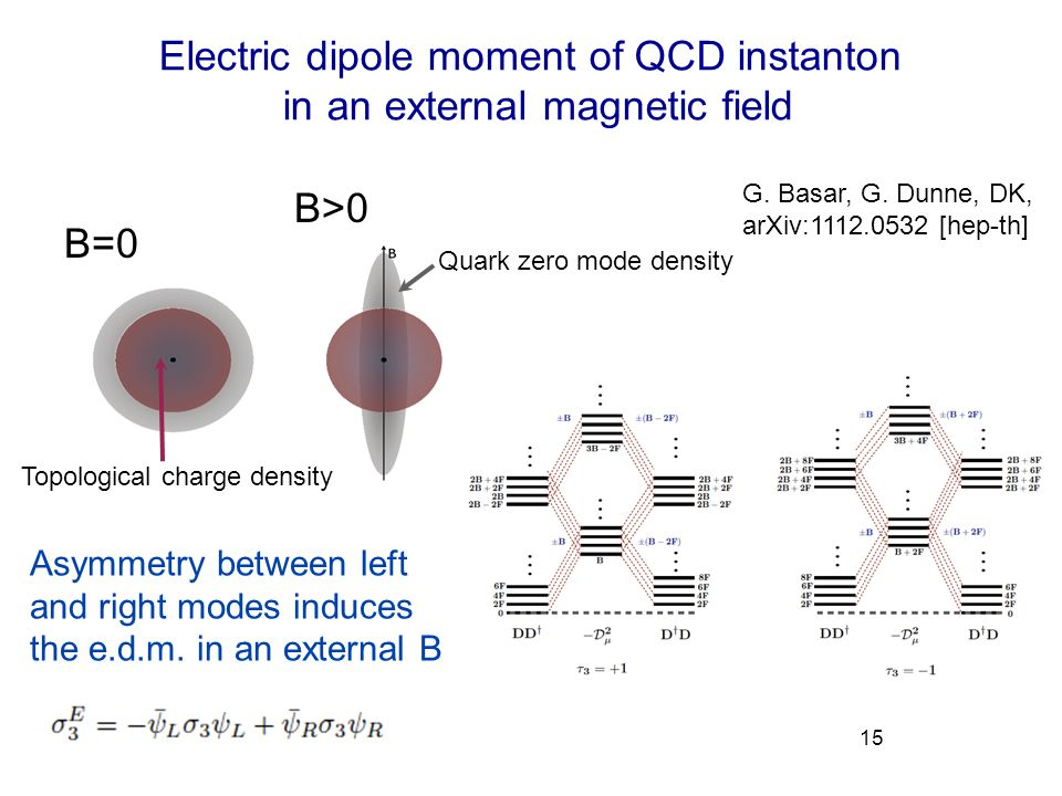 Electric dipole moment of QCD instanton in an external magnetic field 15 G. Basar, G. Dunne, DK, arXiv:1112.0532 [hep-th] Topological charge density Q