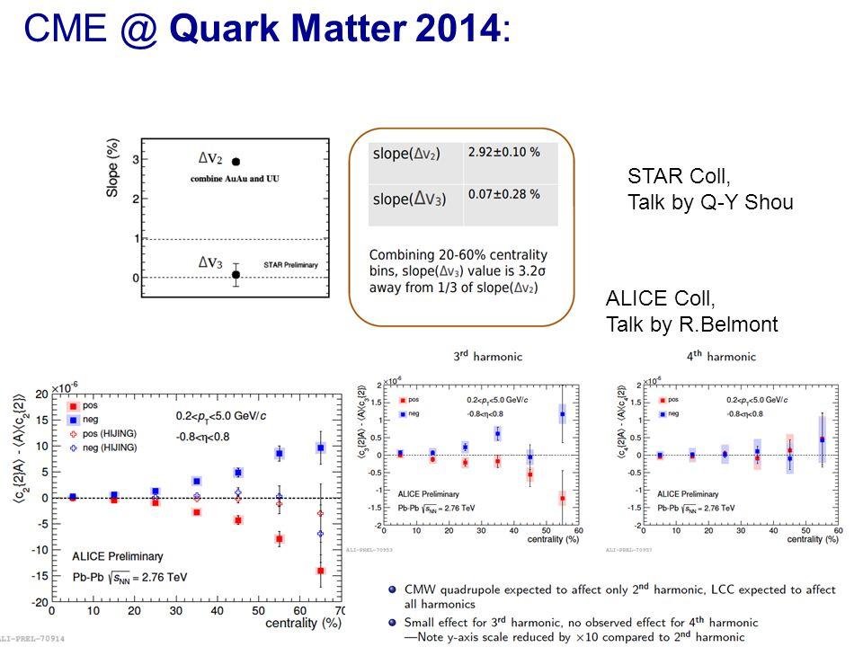 35 CME @ Quark Matter 2014: STAR Coll, Talk by Q-Y Shou ALICE Coll, Talk by R.Belmont