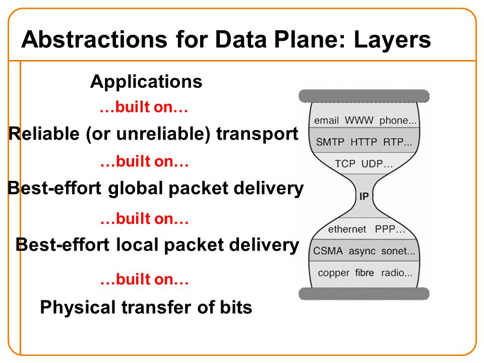 Abstractions for Data Plane: Layers Applications …built on… Reliable (or unreliable) transport Best-effort global packet delivery Best-effort local packet delivery Physical transfer of bits