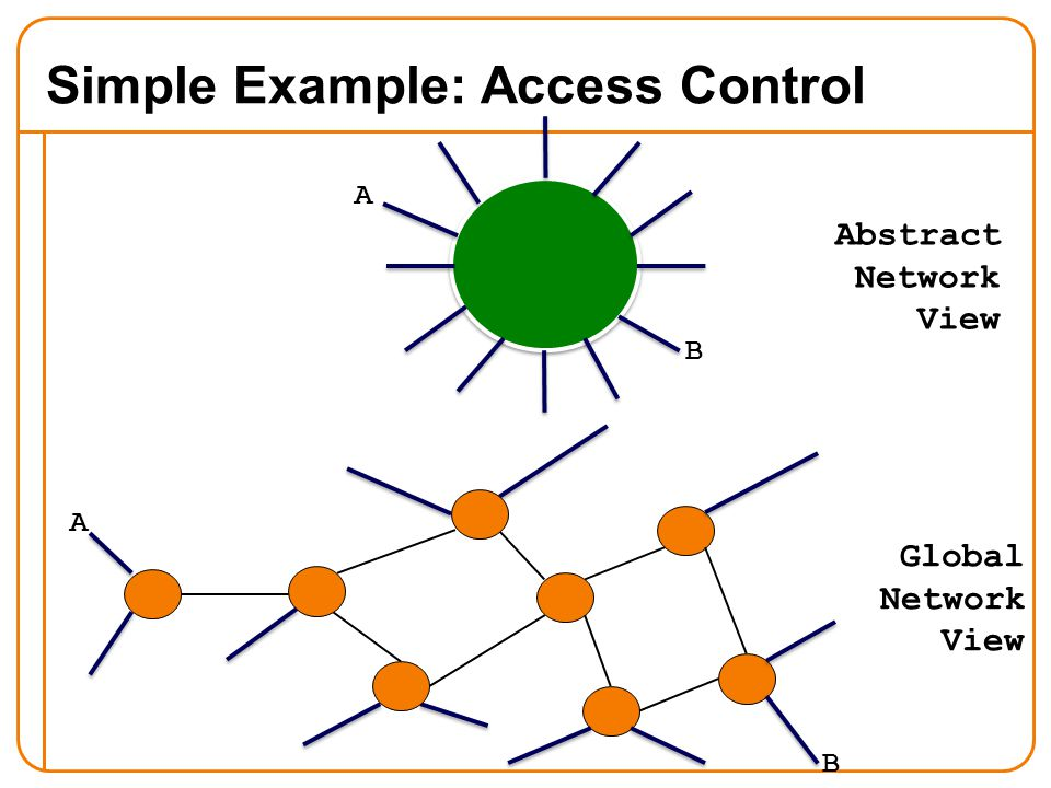 Simple Example: Access Control Global Network View Abstract Network View A B A B