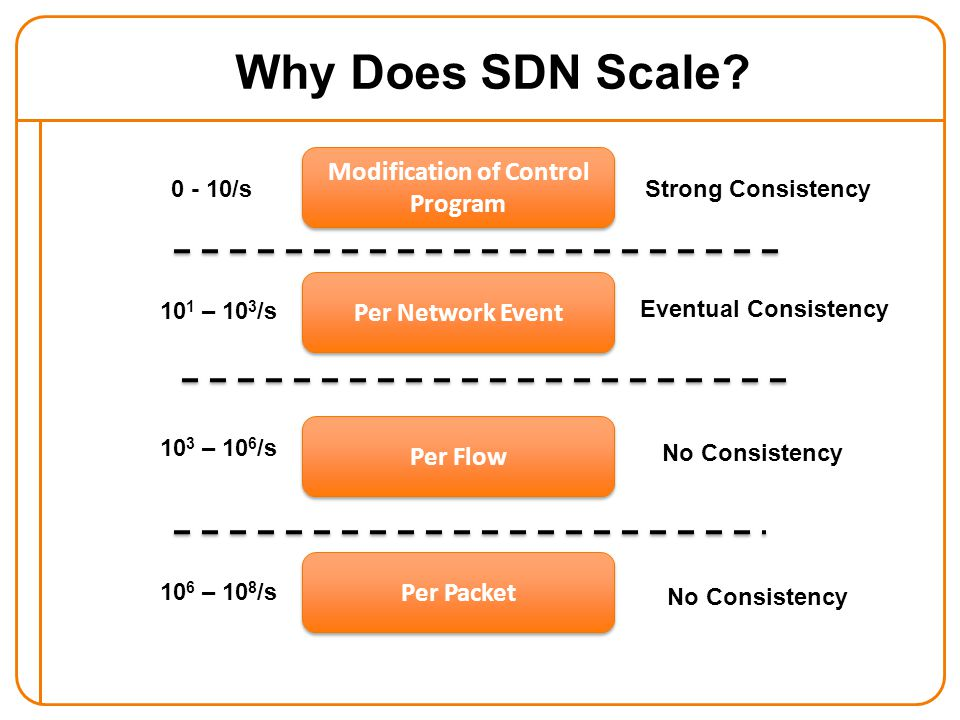 Why Does SDN Scale.