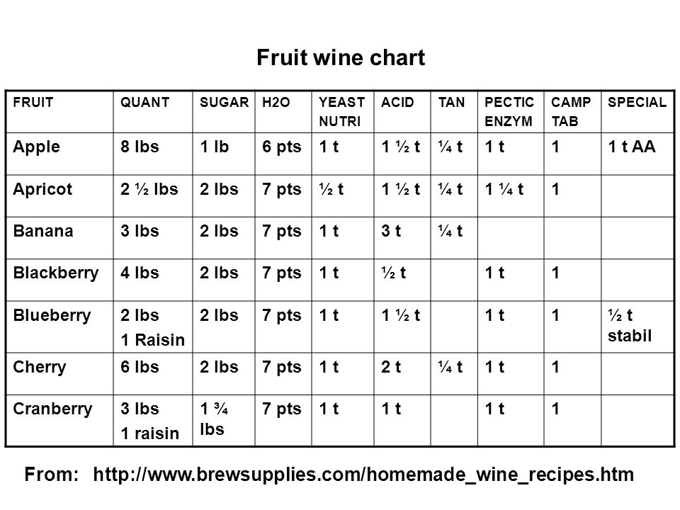 FRUITQUANTSUGARH2OYEAST NUTRI ACIDTANPECTIC ENZYM CAMP TAB SPECIAL Apple8 lbs1 lb6 pts1 t1 ½ t¼ t1 t11 t AA Apricot2 ½ lbs2 lbs7 pts½ t1 ½ t¼ t1 ¼ t1 Banana3 lbs2 lbs7 pts1 t3 t¼ t Blackberry4 lbs2 lbs7 pts1 t½ t1 t1 Blueberry2 lbs 1 Raisin 2 lbs7 pts1 t1 ½ t1 t1½ t stabil Cherry6 lbs2 lbs7 pts1 t2 t¼ t1 t1 Cranberry3 lbs 1 raisin 1 ¾ lbs 7 pts1 t 1 Fruit wine chart From: http://www.brewsupplies.com/homemade_wine_recipes.htm