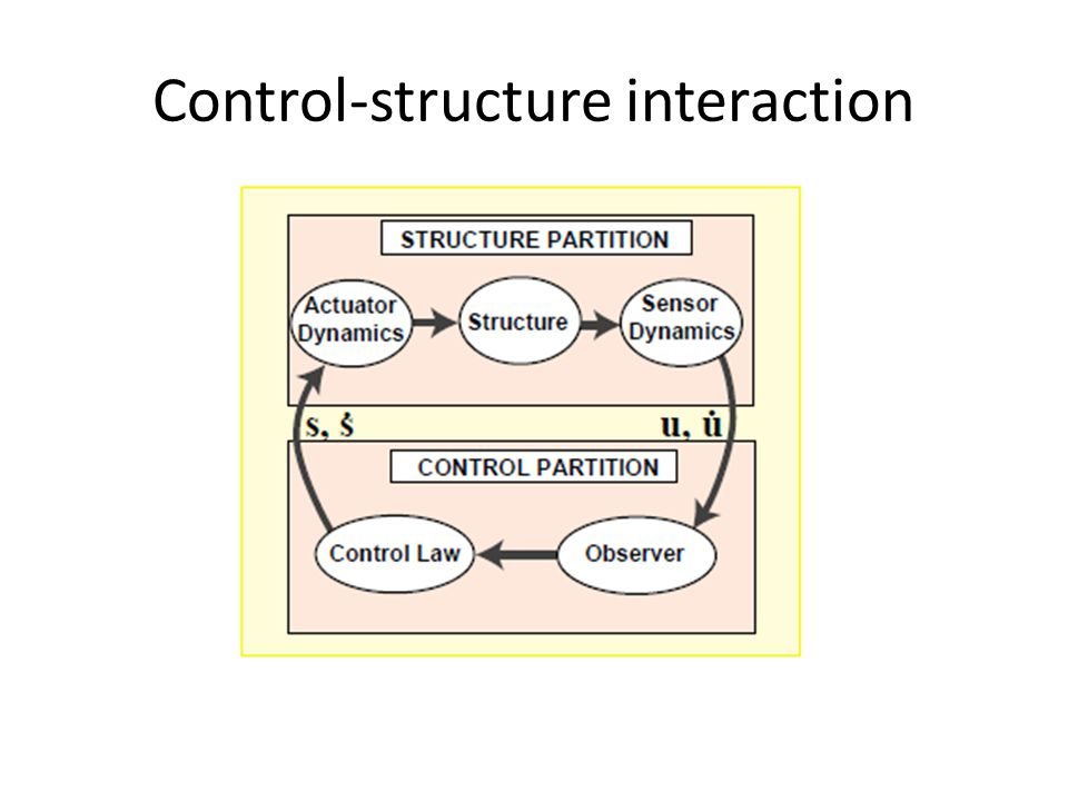 Control-structure interaction