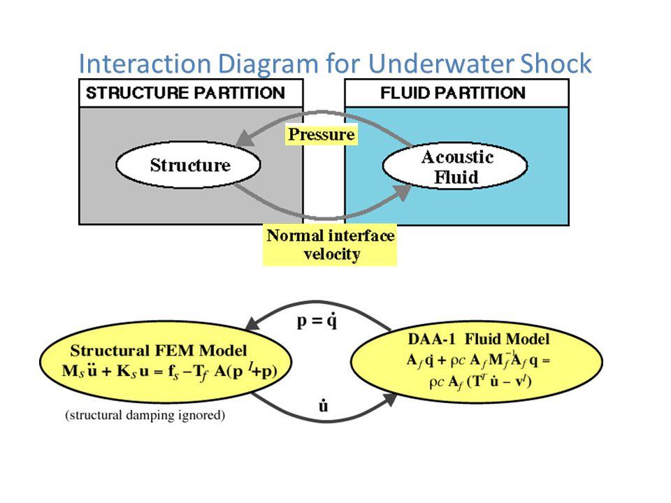 Interaction Diagram for Underwater Shock