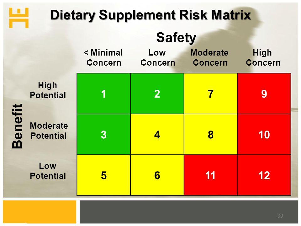 Dietary Supplement Risk Matrix 1279 34810 561112 < Minimal Concern Low Concern Moderate Concern High Concern Safety Benefit High Potential Moderate Potential Low Potential 36