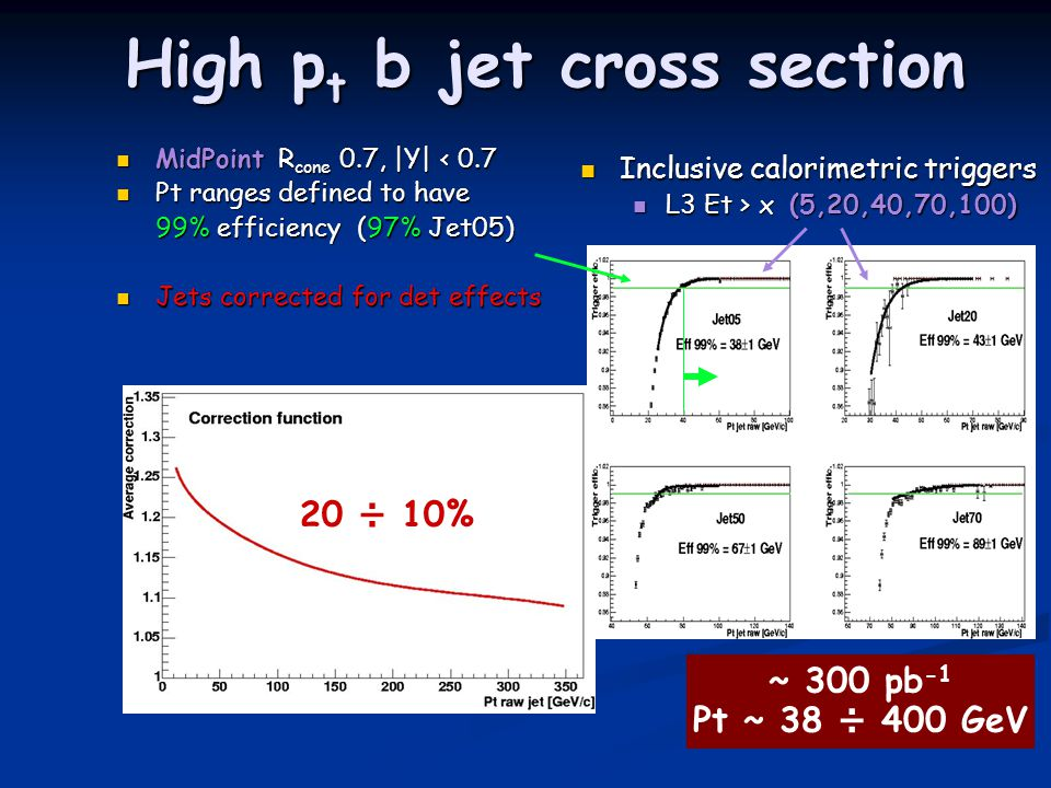 High p t b jet cross section High p t b jet cross section MidPoint R cone 0.7, |Y| < 0.7 MidPoint R cone 0.7, |Y| < 0.7 Pt ranges defined to have Pt ranges defined to have 99% efficiency (97% Jet05) 99% efficiency (97% Jet05) Jets corrected for det effects Jets corrected for det effects ~ 300 pb -1 Pt ~ 38 ÷ 400 GeV 20 ÷ 10% Inclusive calorimetric triggers Inclusive calorimetric triggers L3 Et > x (5,20,40,70,100) L3 Et > x (5,20,40,70,100)