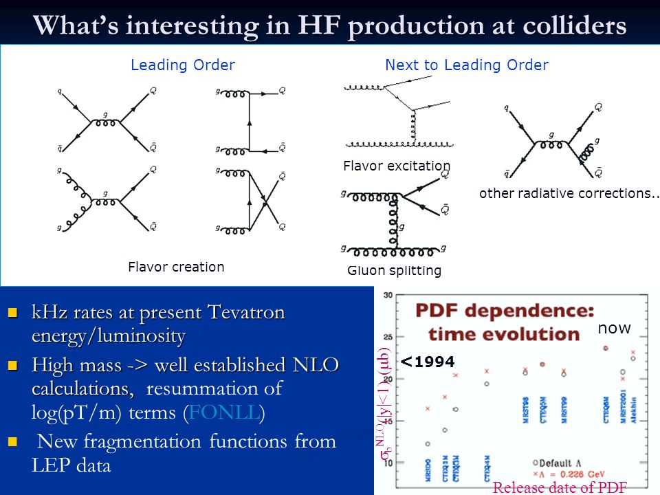 What's interesting in HF production at colliders kHz rates at present Tevatron energy/luminosity kHz rates at present Tevatron energy/luminosity High mass -> well established NLO calculations, High mass -> well established NLO calculations, resummation of log(pT/m) terms (FONLL) New fragmentation functions from LEP data Gluon splitting Flavor creation Leading OrderNext to Leading Order Flavor excitation g g g g Q Q other radiative corrections..