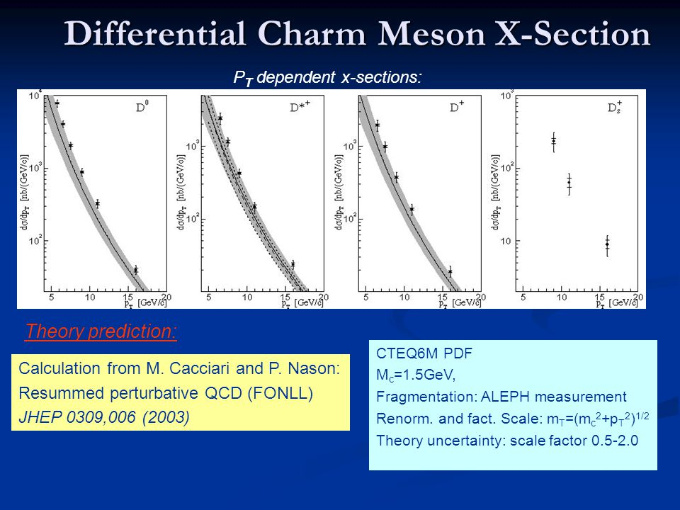 Differential Charm Meson X-Section Calculation from M.