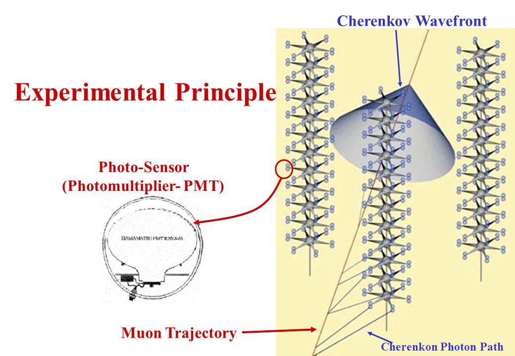 6 Photo-Sensor (Photomultiplier- PMT) Cherenkov Wavefront Experimental Principle Muon Trajectory Cherenkon Photon Path