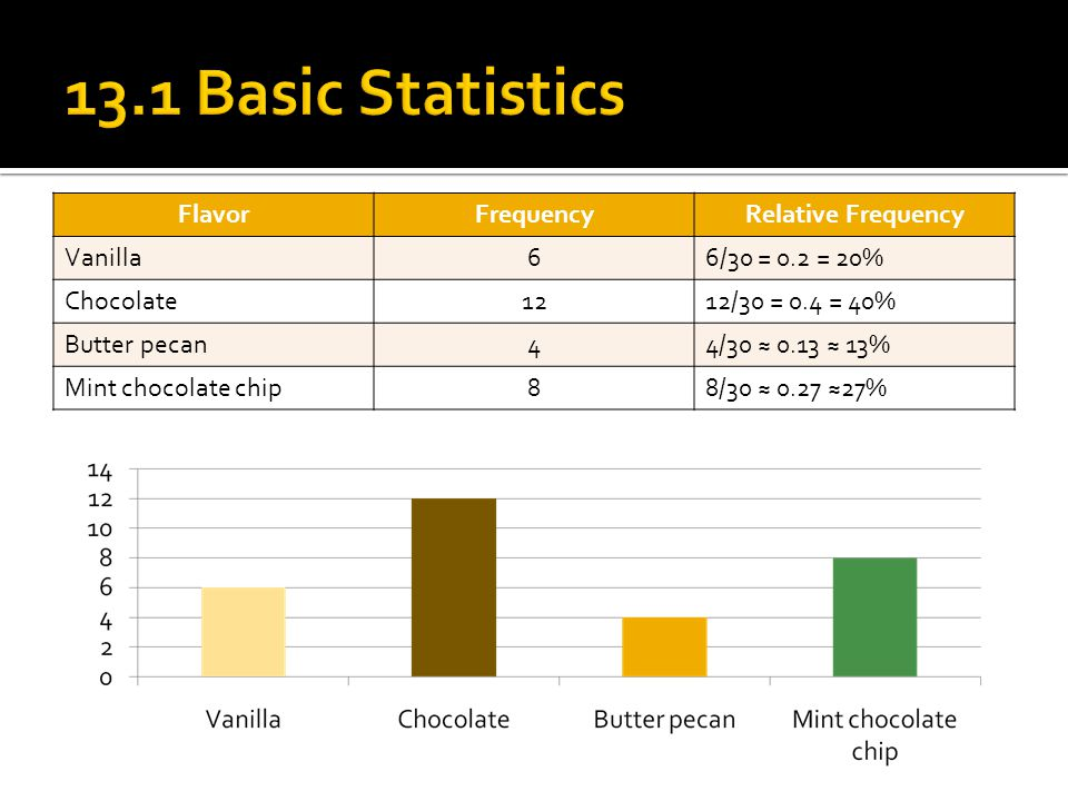 FlavorFrequencyRelative Frequency Vanilla66/30 = 0.2 = 20% Chocolate1212/30 = 0.4 = 40% Butter pecan44/30 ≈ 0.13 ≈ 13% Mint chocolate chip88/30 ≈ 0.27