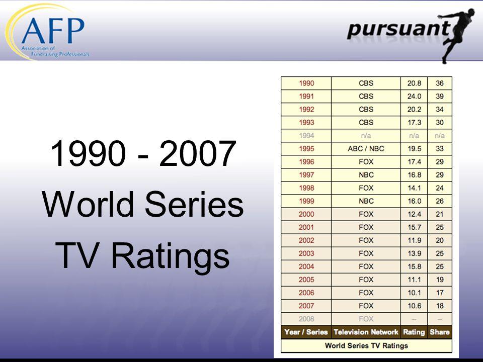 1990 - 2007 World Series TV Ratings
