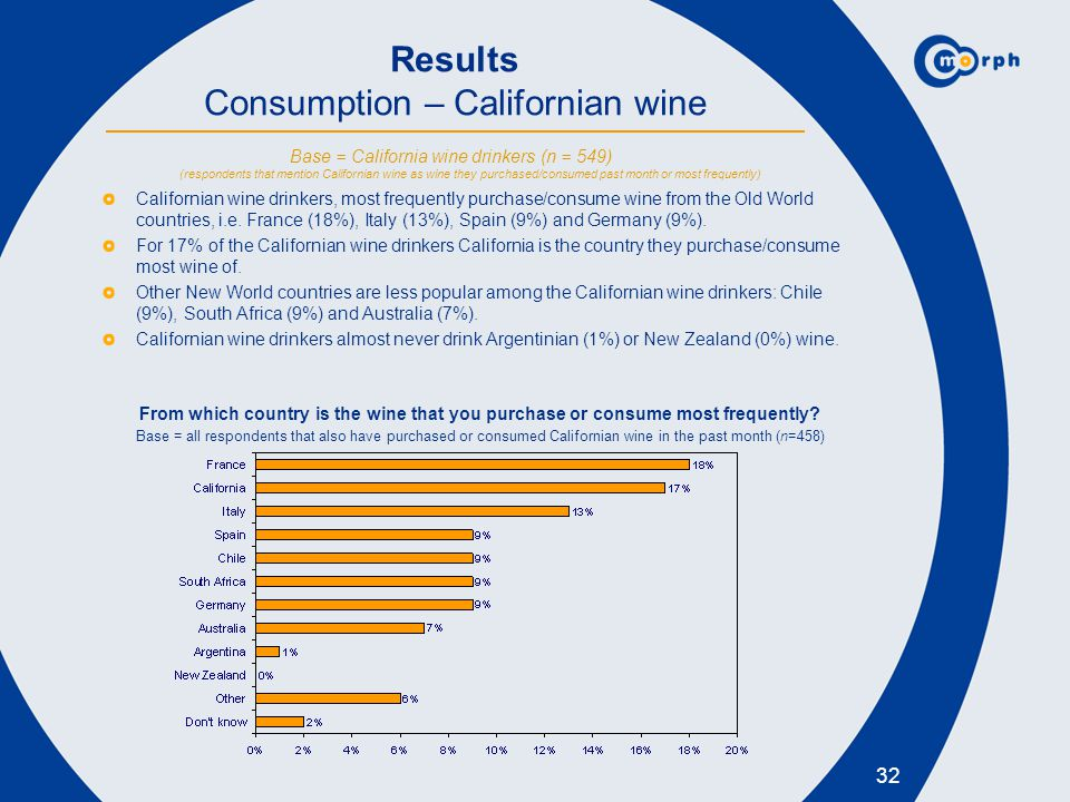 32 Results Consumption – Californian wine Californian wine drinkers, most frequently purchase/consume wine from the Old World countries, i.e. France (
