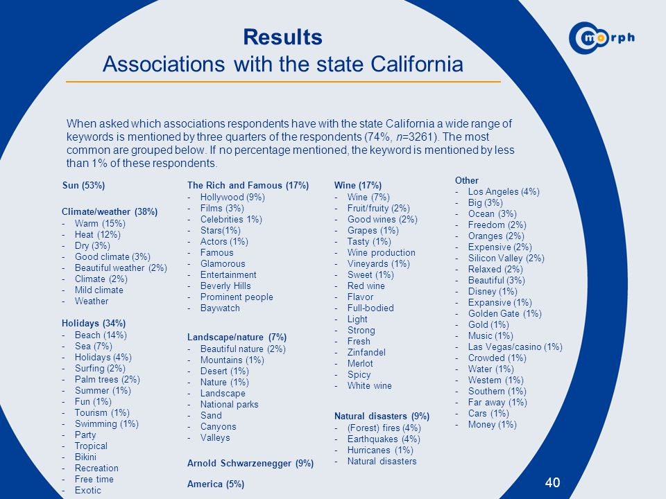 40 Results Associations with the state California When asked which associations respondents have with the state California a wide range of keywords is