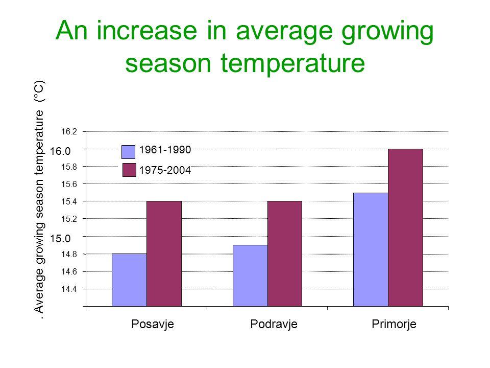 An increase in average growing season temperature 14.4 14.6 14.8 15.0 15.2 15.4 15.6 15.8 16.0 16.2 PosavjePodravjePrimorje.