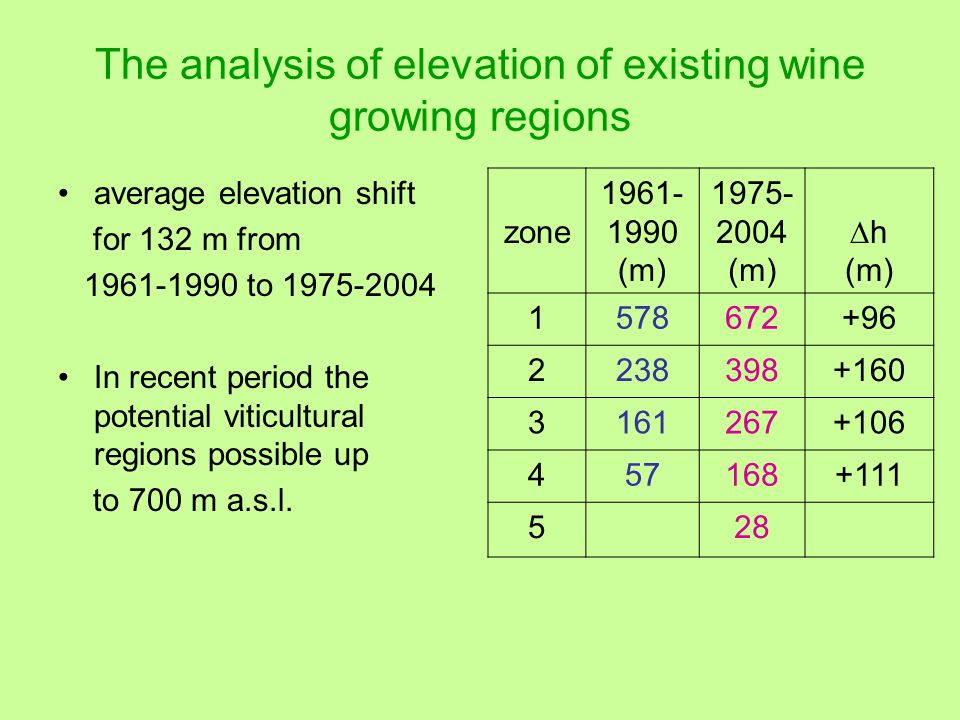 The analysis of elevation of existing wine growing regions average elevation shift for 132 m from 1961-1990 to 1975-2004 In recent period the potential viticultural regions possible up to 700 m a.s.l.