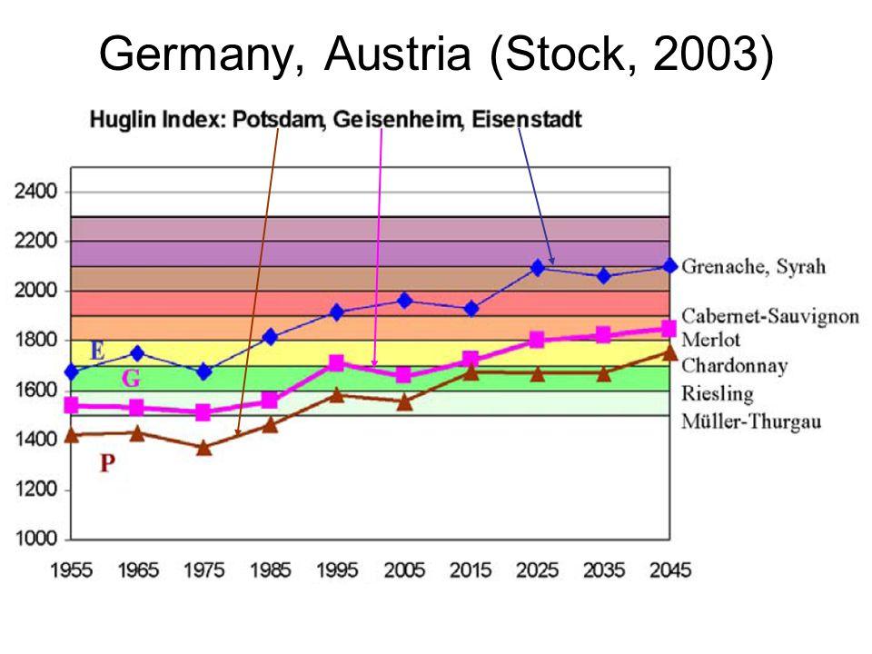Germany, Austria (Stock, 2003)