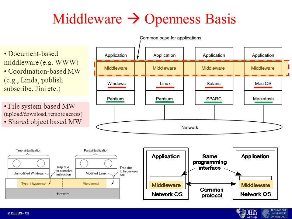 © DEEDS – OS Middleware  Openness Basis Document-based middleware (e.g.