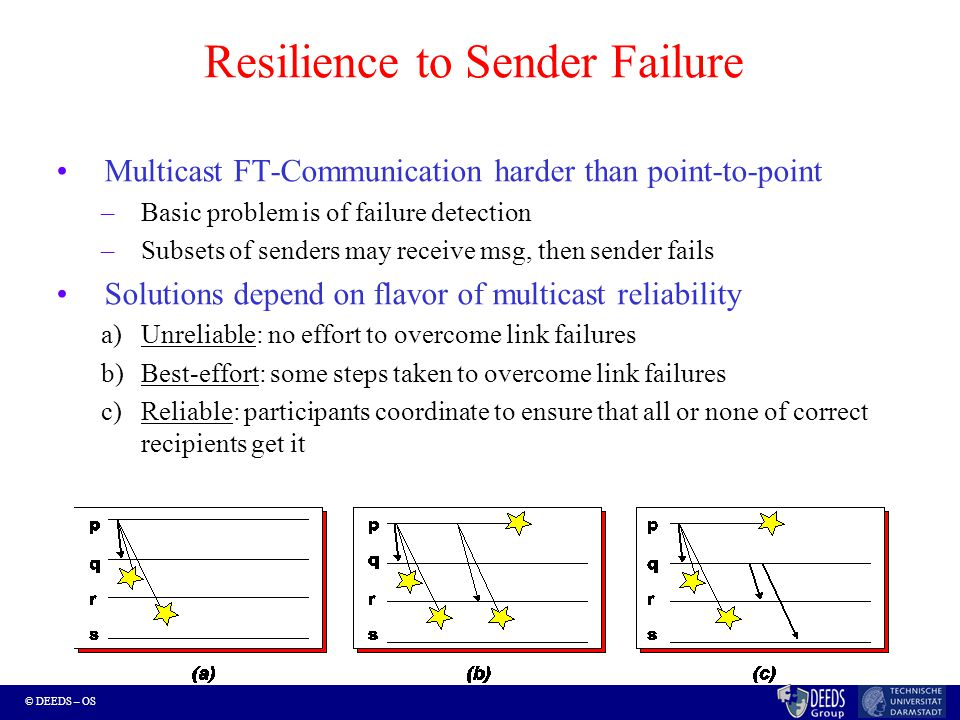 © DEEDS – OS Resilience to Sender Failure Multicast FT-Communication harder than point-to-point –Basic problem is of failure detection –Subsets of senders may receive msg, then sender fails Solutions depend on flavor of multicast reliability a)Unreliable: no effort to overcome link failures b)Best-effort: some steps taken to overcome link failures c)Reliable: participants coordinate to ensure that all or none of correct recipients get it