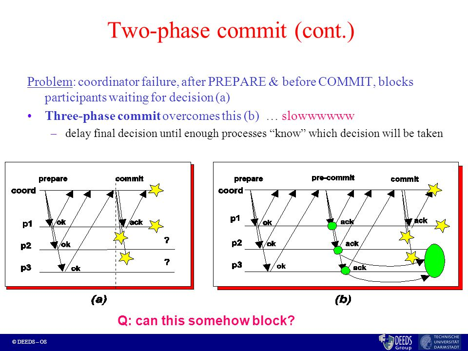 © DEEDS – OS Two-phase commit (cont.) Problem: coordinator failure, after PREPARE & before COMMIT, blocks participants waiting for decision (a) Three-phase commit overcomes this (b) … slowwwwww –delay final decision until enough processes know which decision will be taken Q: can this somehow block