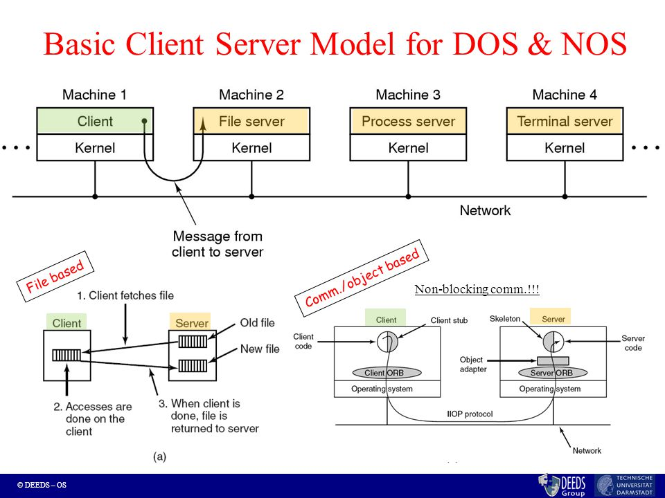 © DEEDS – OS Basic Client Server Model for DOS & NOS Non-blocking comm.!!! File based Comm./object based