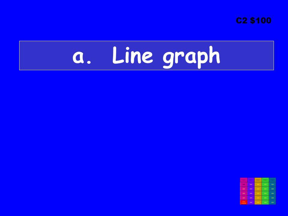 C2 $100 a. Line graph
