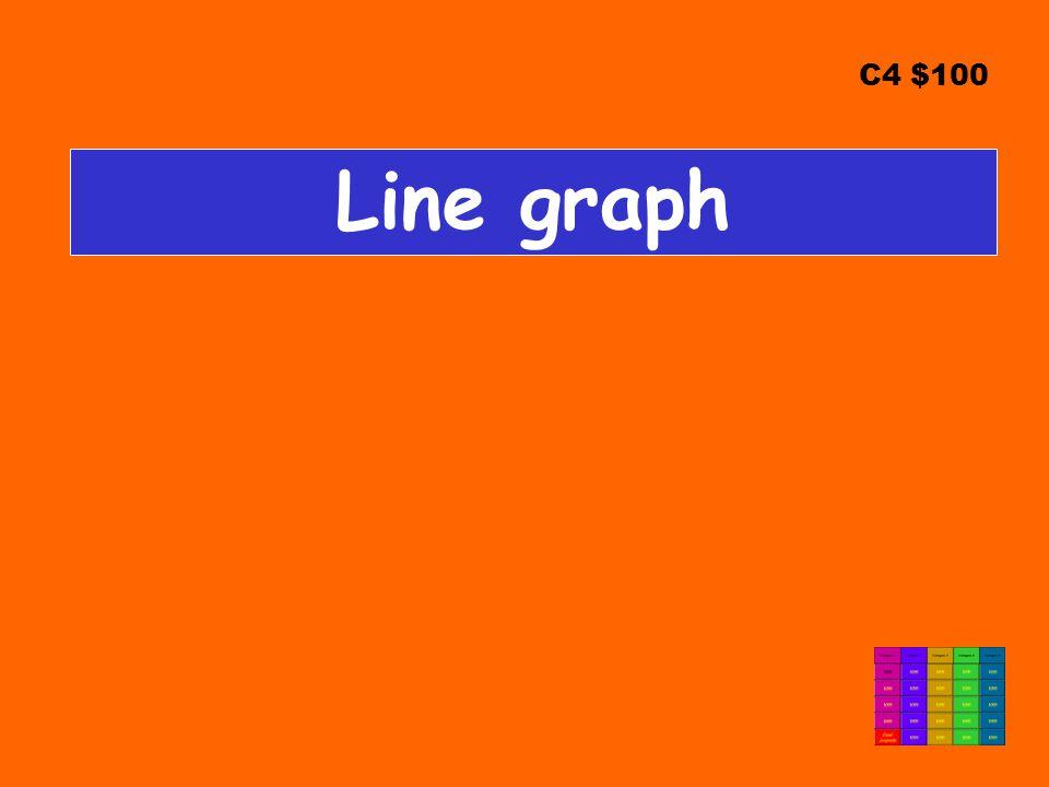 C4 $100 Line graph