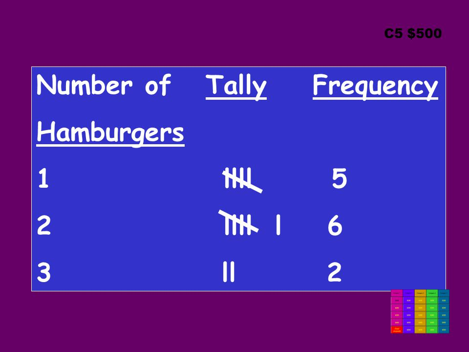 C5 $500 Number of Tally Frequency Hamburgers 1llll 5 2llll l 6 3 ll 2