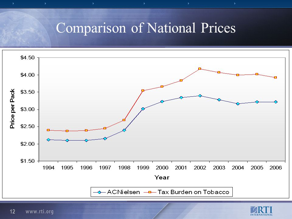 12 Comparison of National Prices