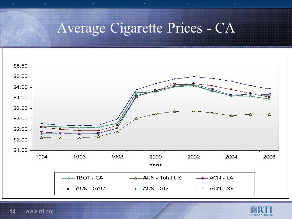 14 Average Cigarette Prices - CA