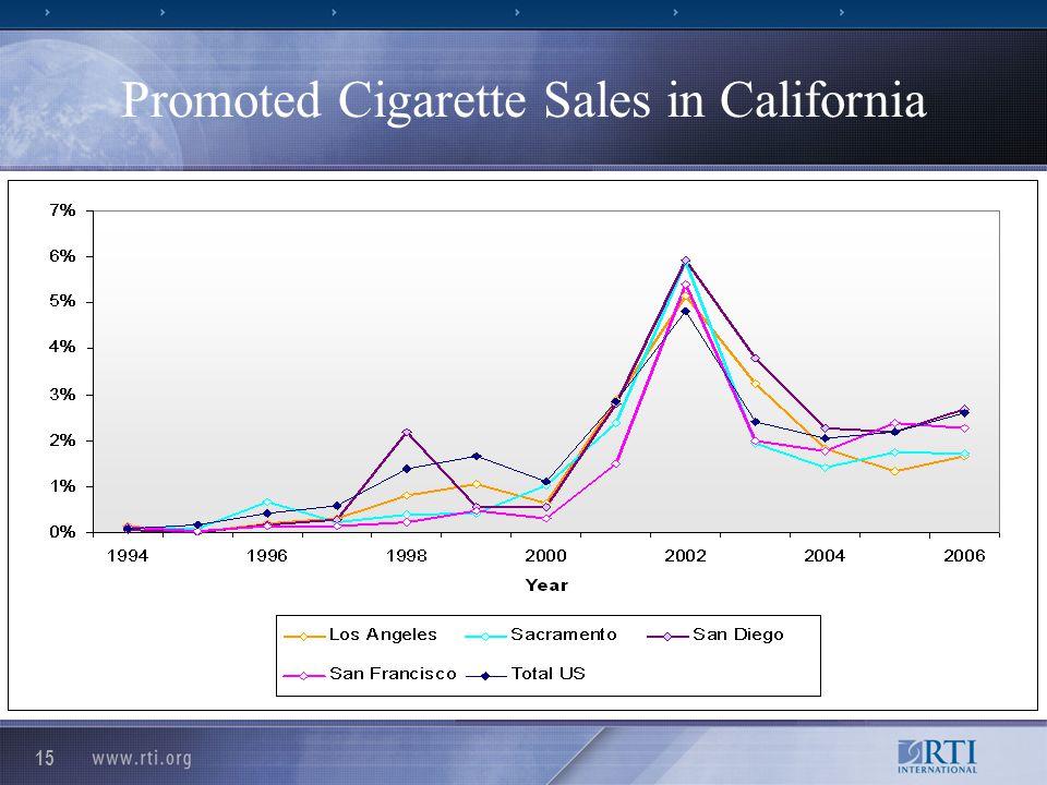 15 Promoted Cigarette Sales in California