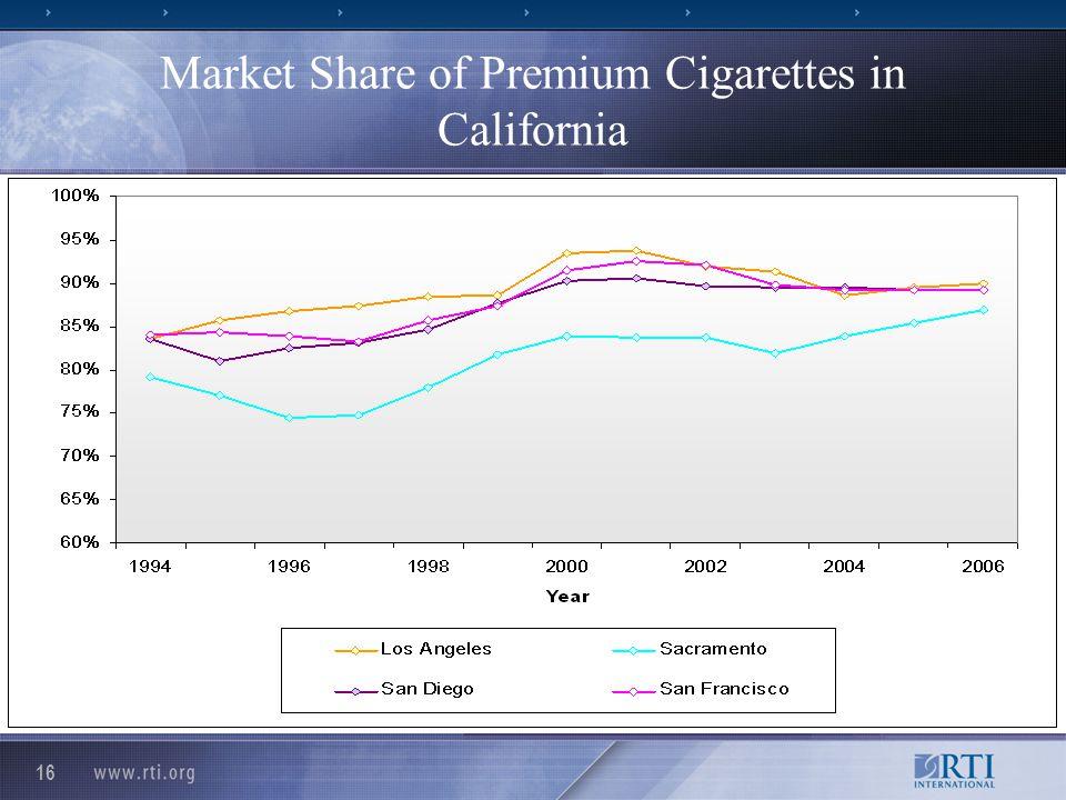 16 Market Share of Premium Cigarettes in California