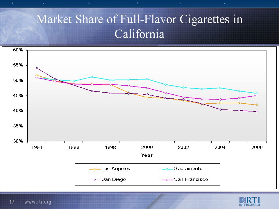 17 Market Share of Full-Flavor Cigarettes in California