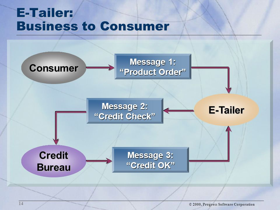 "© 2000, Progress Software Corporation 14 E-Tailer: Business to Consumer Consumer Credit Bureau E-Tailer Message 2: ""Credit Check"" Message 1: ""Product"