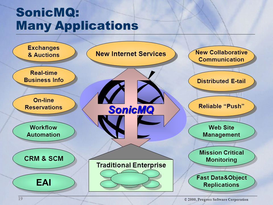 © 2000, Progress Software Corporation 19 SonicMQ: Many Applications SonicMQ New Internet Services Real-time Business Info On-line Reservations Exchang