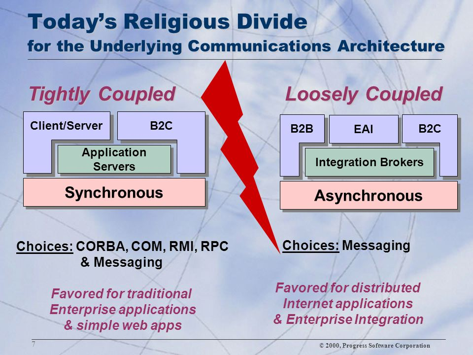 © 2000, Progress Software Corporation 7 Today's Religious Divide for the Underlying Communications Architecture Choices: CORBA, COM, RMI, RPC & Messag
