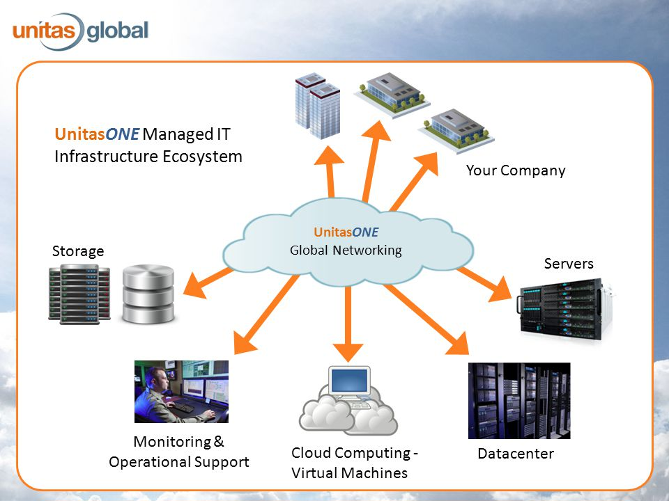 UnitasONE Global Networking Storage Monitoring & Operational Support Cloud Computing - Virtual Machines Datacenter Servers Your Company UnitasONE Managed IT Infrastructure Ecosystem