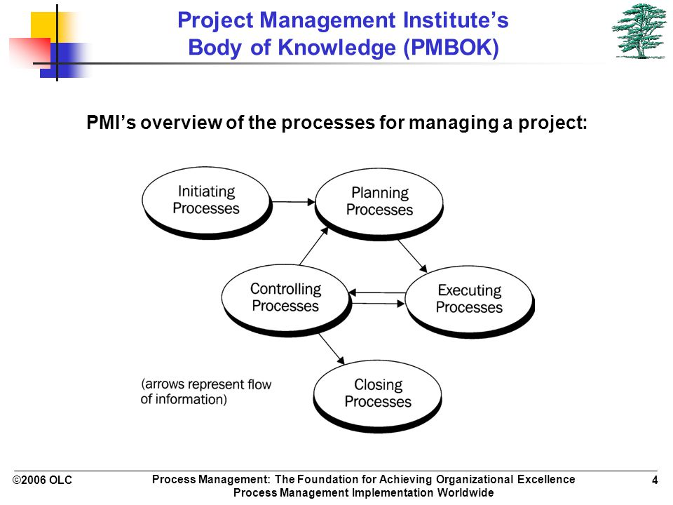 ©2006 OLC 4 Process Management: The Foundation for Achieving Organizational Excellence Process Management Implementation Worldwide Project Management Institute's Body of Knowledge (PMBOK) PMI's overview of the processes for managing a project: