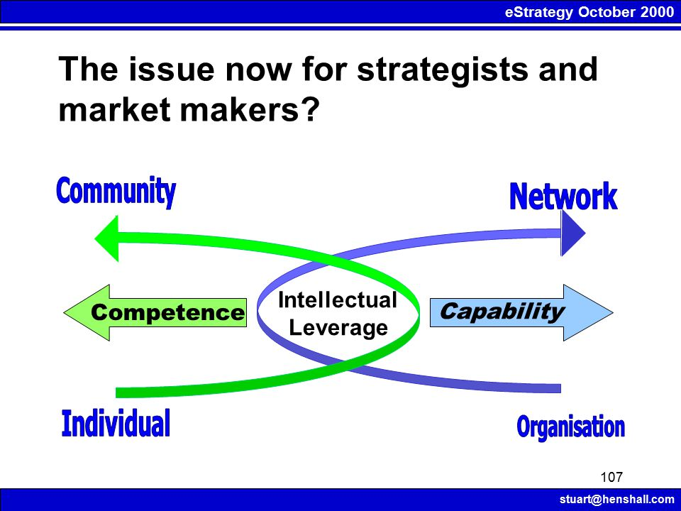 eStrategy October 2000 stuart@henshall.com 107 Intellectual Leverage Capability Competence The issue now for strategists and market makers