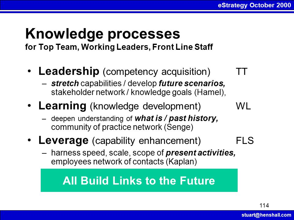 eStrategy October 2000 stuart@henshall.com 114 Knowledge processes for Top Team, Working Leaders, Front Line Staff Leadership (competency acquisition) TT –stretch capabilities / develop future scenarios, stakeholder network / knowledge goals (Hamel), Learning (knowledge development) WL –deepen understanding of what is / past history, community of practice network (Senge) Leverage (capability enhancement) FLS –harness speed, scale, scope of present activities, employees network of contacts (Kaplan) All Build Links to the Future