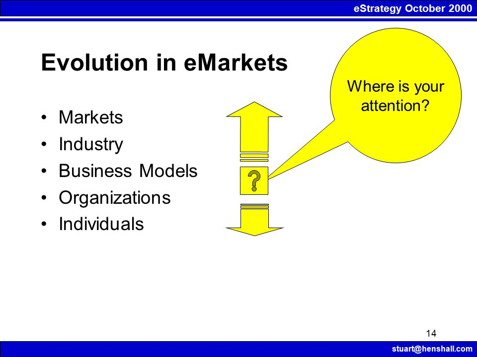eStrategy October 2000 stuart@henshall.com 14 Where is your attention? Evolution in eMarkets Markets Industry Business Models Organizations Individual